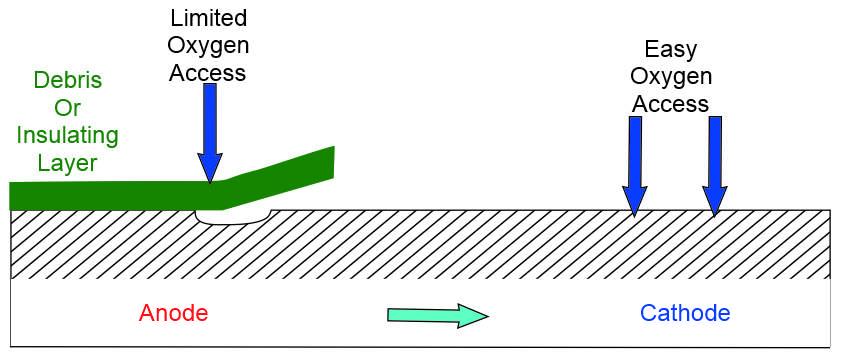 Corrosion Diagram