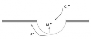illustration of pitting corrosion